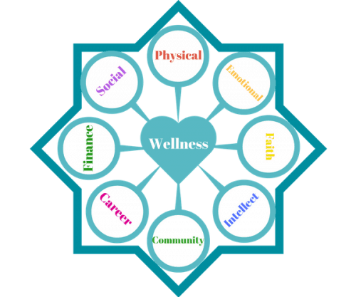 8 Wellness Dimensions