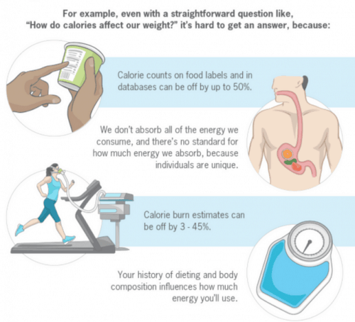 How Calories Differ in consumption and burn rate