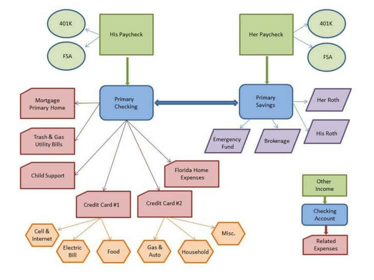 Strengthen Your Financial Relationship - Map Your Money