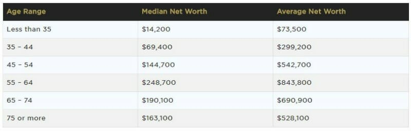 intriguing financial statistics Average Net Worth