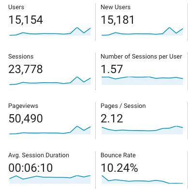 blogging stats first year